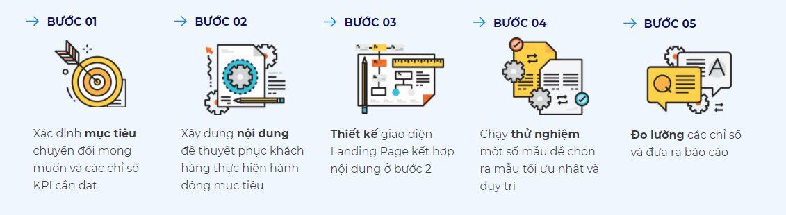 5 bước thiết kế Landing Page cho các chiến dịch marketing và quảng cáo